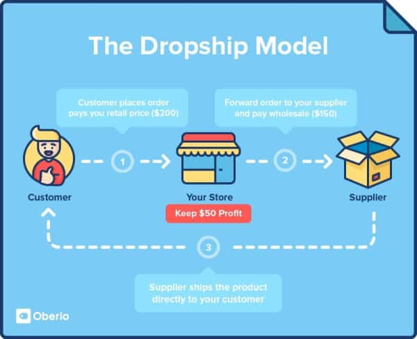 A diagram in blue background demonstrating the steps of dropshipping and how they connect to one another with white dotted arrows.