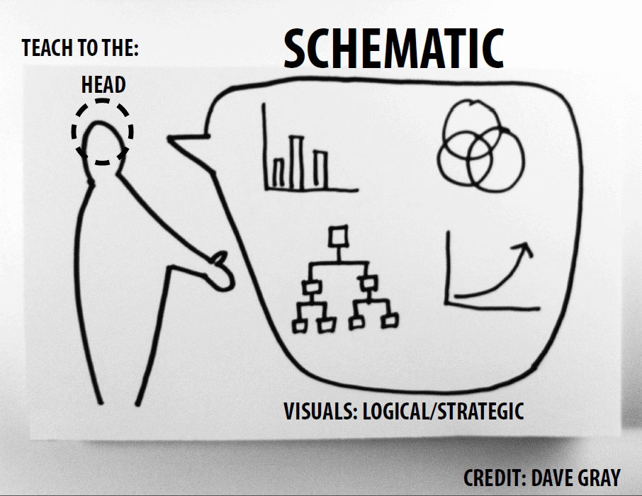 A schematic diagram for visual learning.