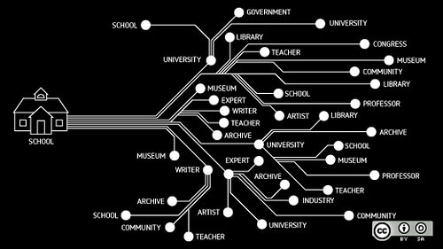 A graph of possible life paths with different levels of schooling.